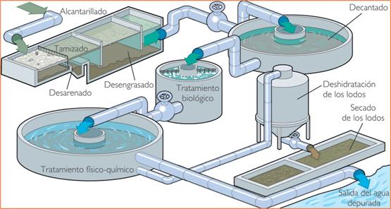 curso de Estaciones Depuradoras Aguas Residuales